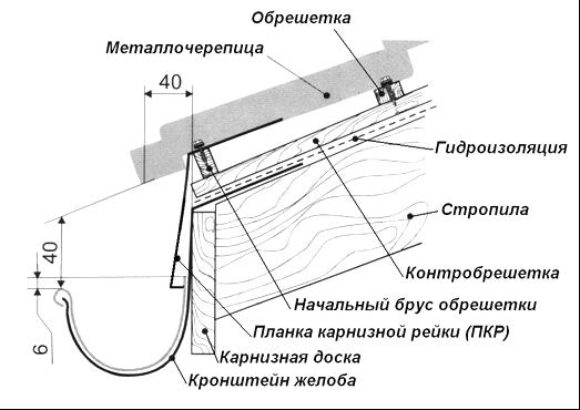 монтаж металлочерепицы своими руками инструкция